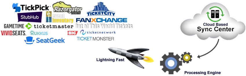 Auto-Uploader for ticket brokers